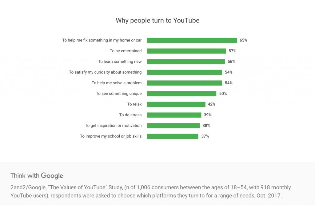 Why People Use Youtube Graph