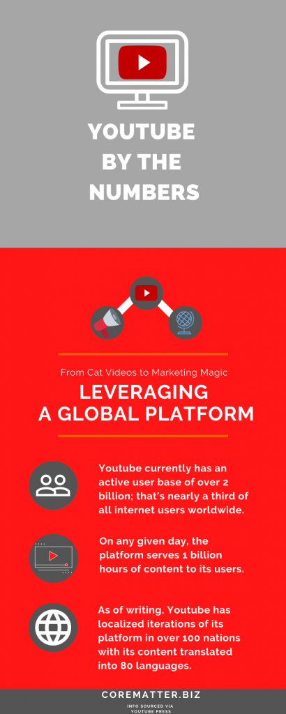 Stats For Youtube Users CoreMatter Infographic